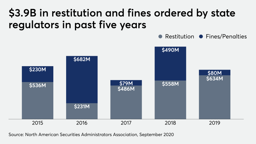 Restitution and fines ordered by state regulators