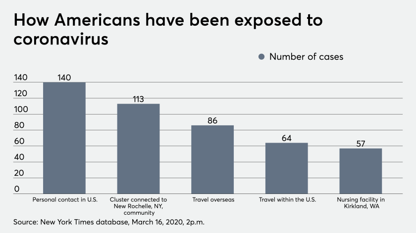 How Americans have been exposed to coronavirus 3/16/20