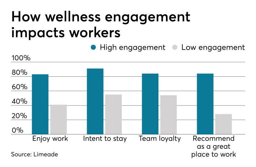 Wellness.Engagement.3.21.19.png