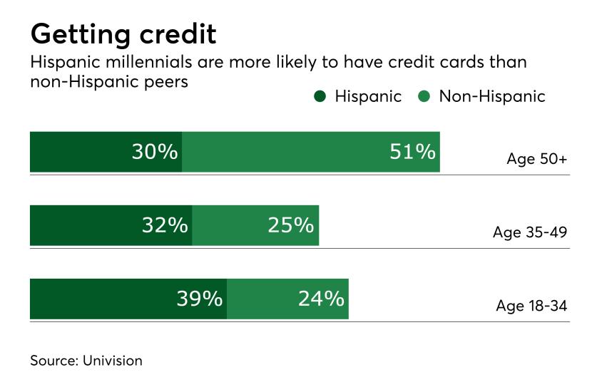 Chart: Getting credit