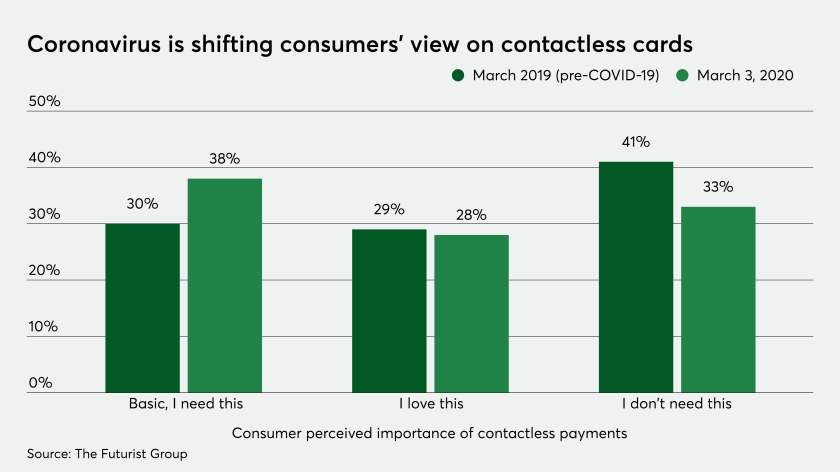 Coronavirus is pushing U.S. consumers to contactless payments ...