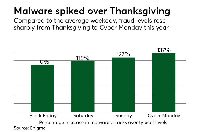 Chart: Malware spiked over Thanksgiving