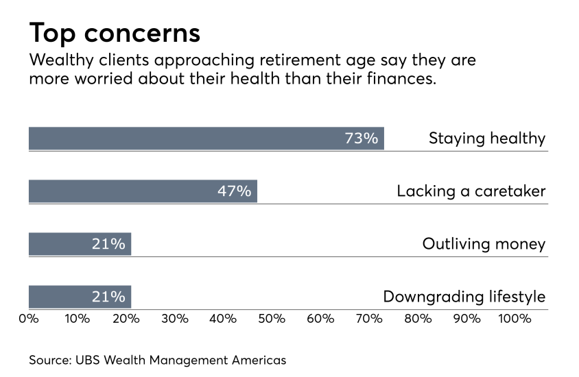 wealthy-retirement-concerns-IAG