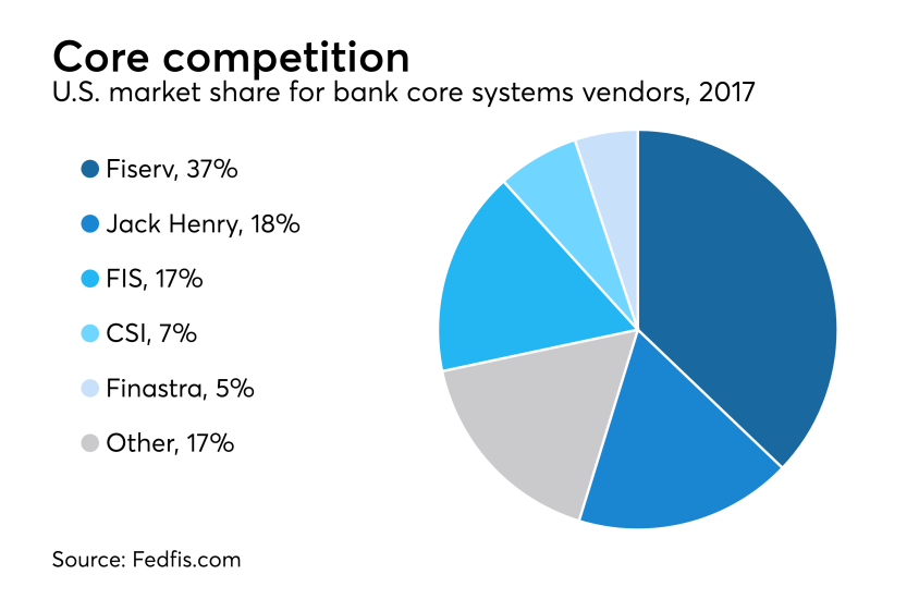 U.S. market share for bank core systems vendors