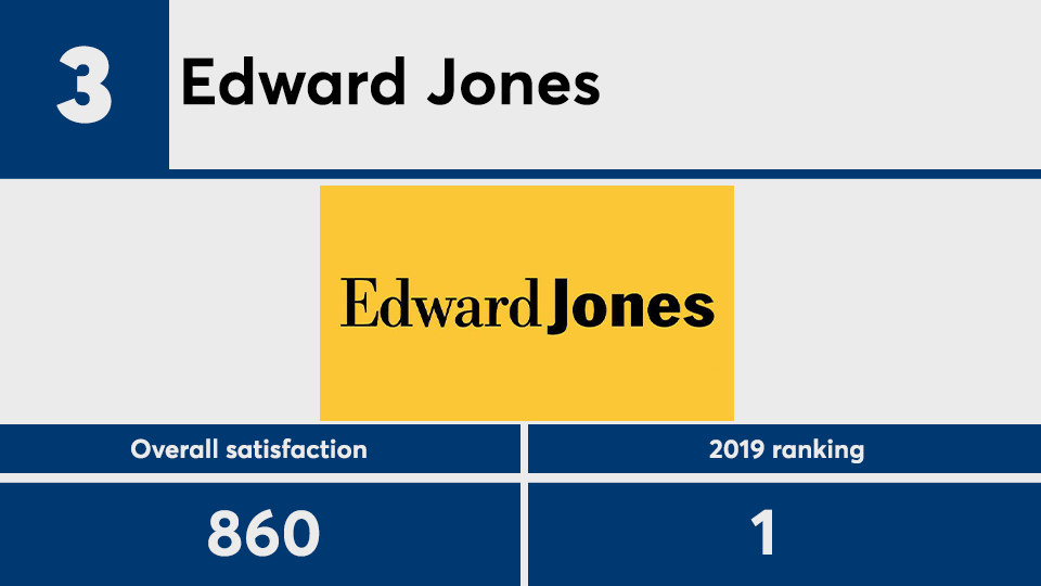 JDPower.2020clients.No3.png
