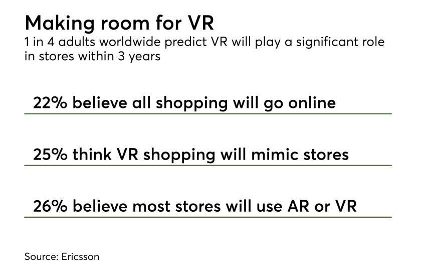 Chart: Making room for VR