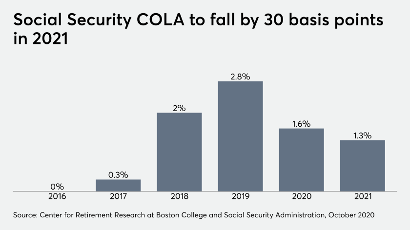 Social Security COLAs, 2016-2021
