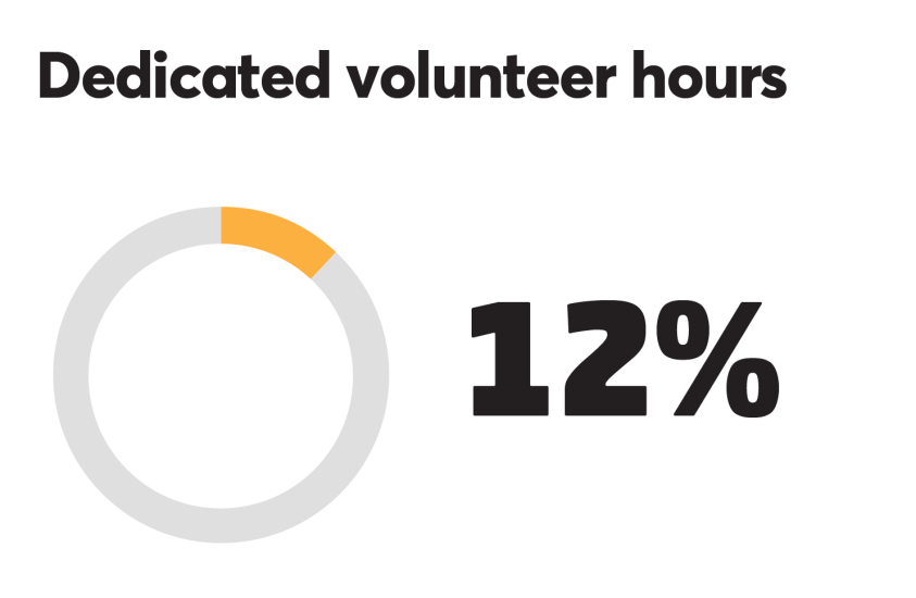 BTN_0918_Volunteer hours 12%.png