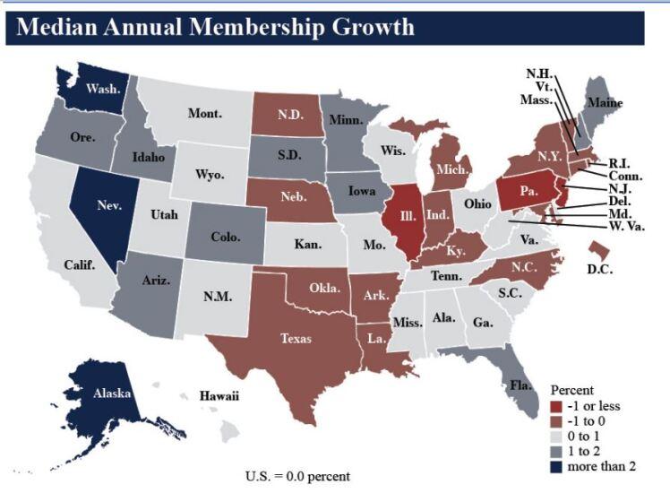 NCUA median annual membership growth Q2 2019 - CUJ 091119.JPG