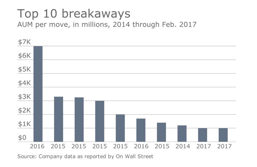 OWS top ten biggest wirehouse breakaways  02.24.2017.png