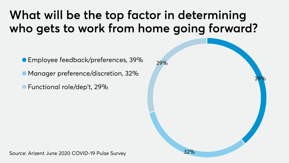 AT-070520-COVID-Coronavirus - who gets to work from home CHART