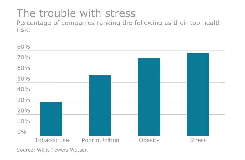 EBN-Stress-Health-Risks.png