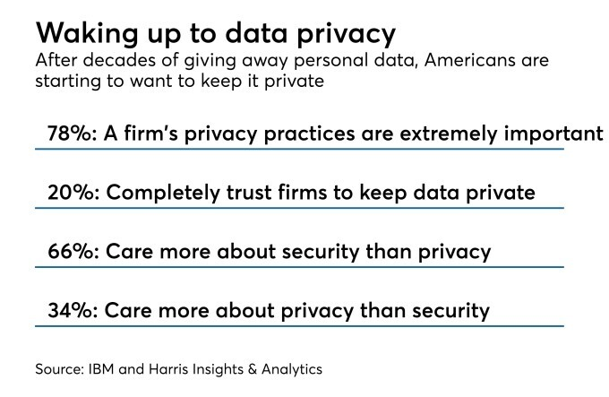 Chart: Waking up to data privacy
