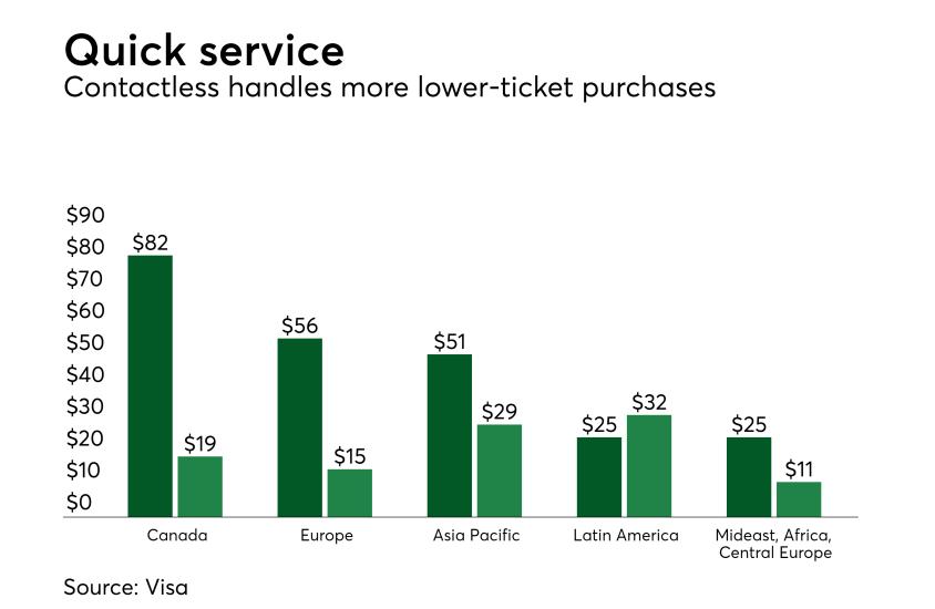 Chart: Quick service