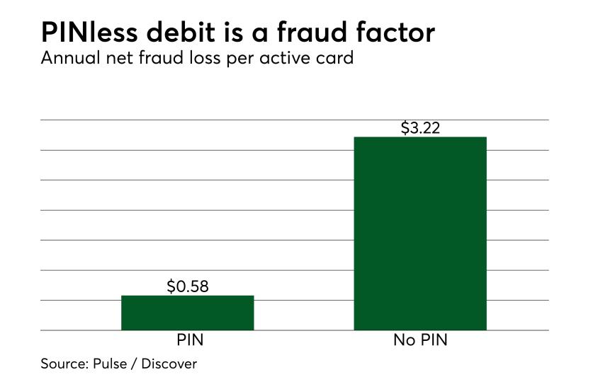 Chart: PINless debit is a fraud factor