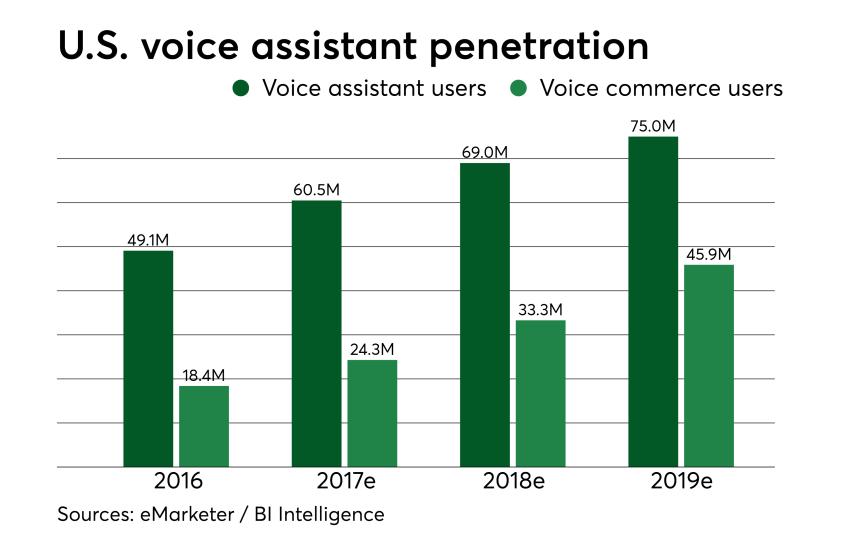 Chart: U.S. voice assistant penetration