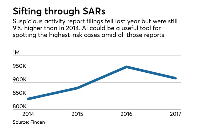 SAR filings from 2014 to 2017