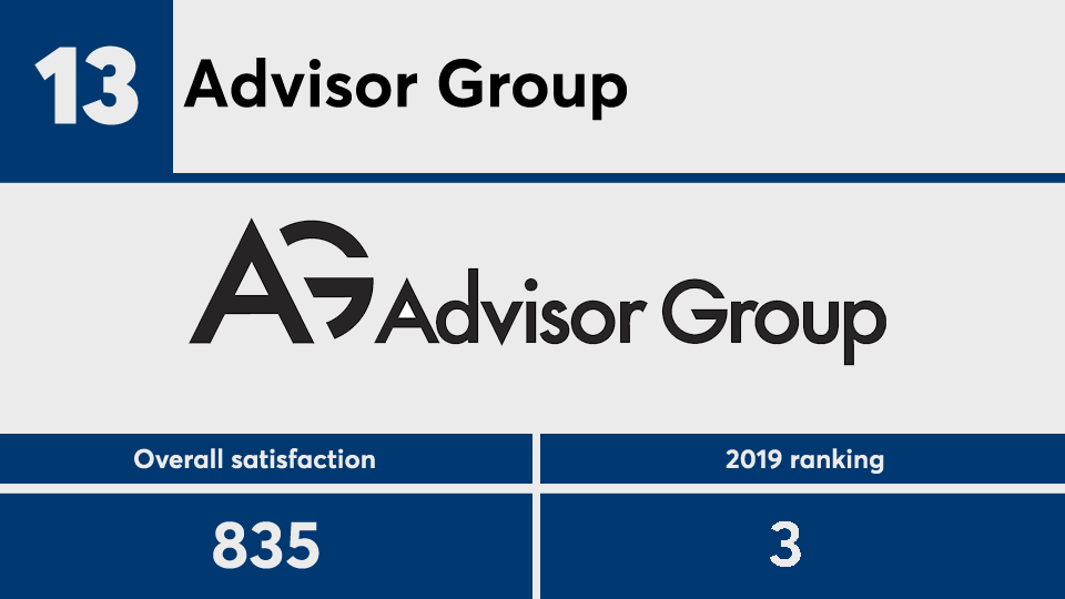 JDPower.2020clients.No13.png