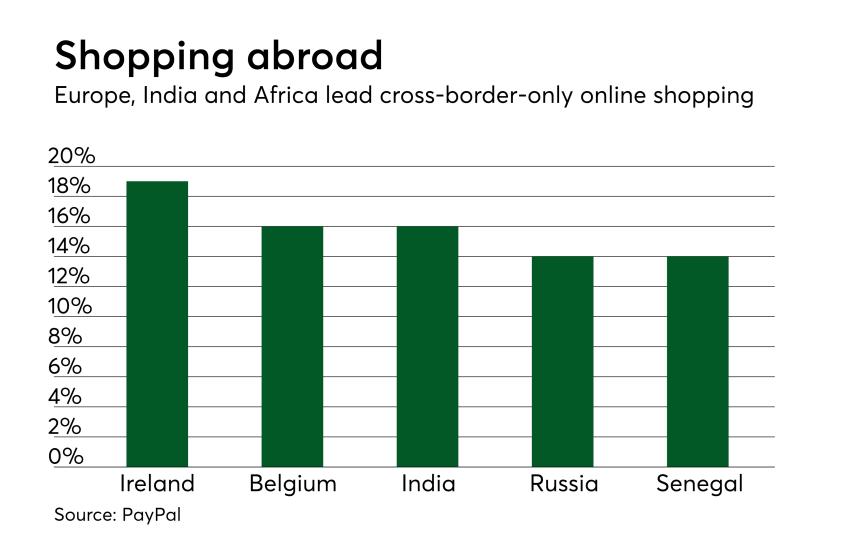 Chart: Shopping abroad