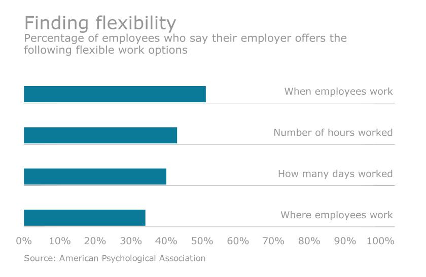 flexible work options american psychological association
