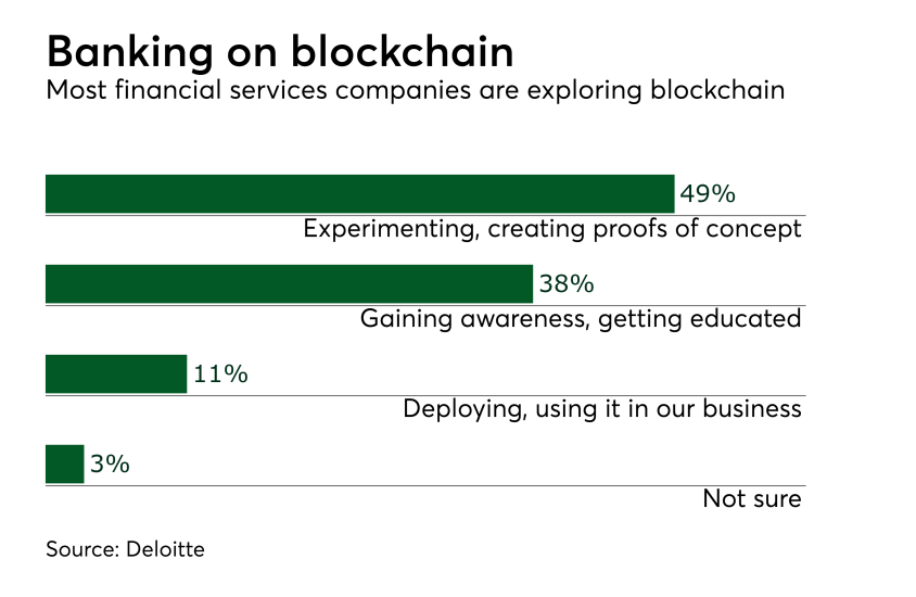 Chart: Banking on blockchain