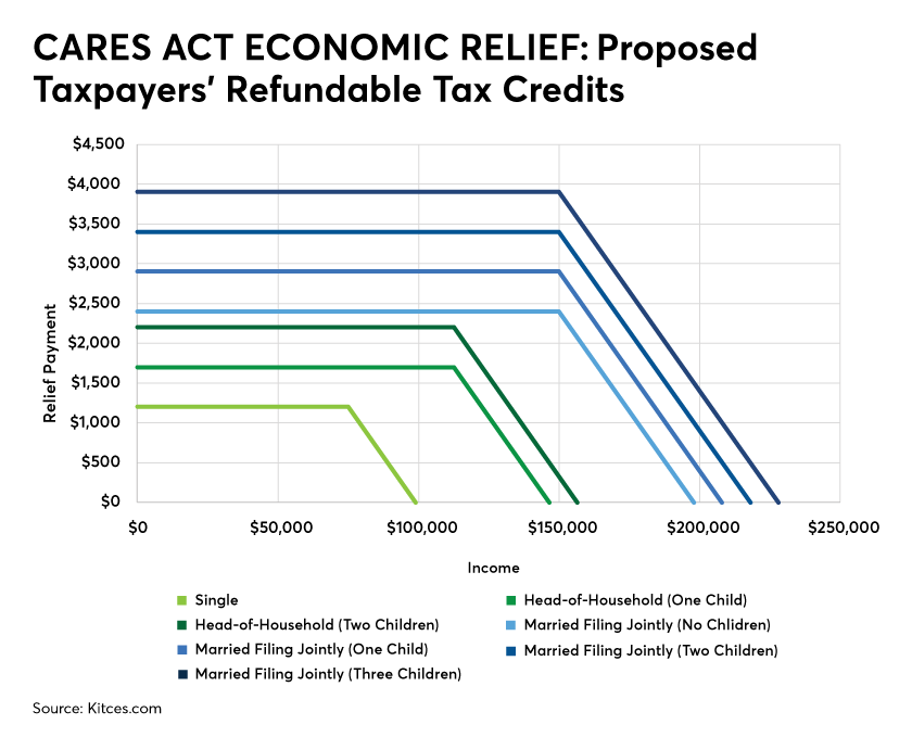 Cares Act economic relief: taxpayers' refundable tax credits-2020