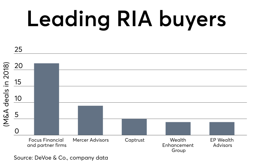Leading RIA buyers 0319