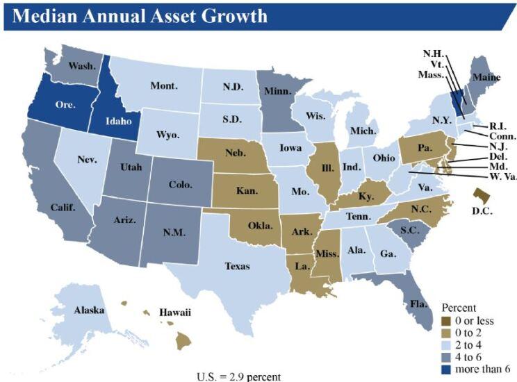 NCUA median asset growth Q3 2017 - CUJ 122817.JPG