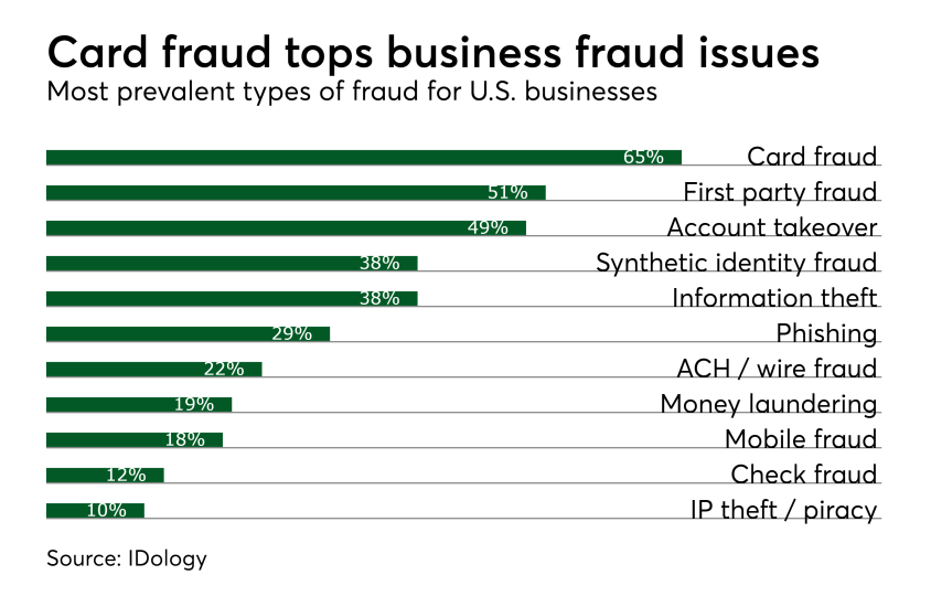 Card fraud tops business fraud issues