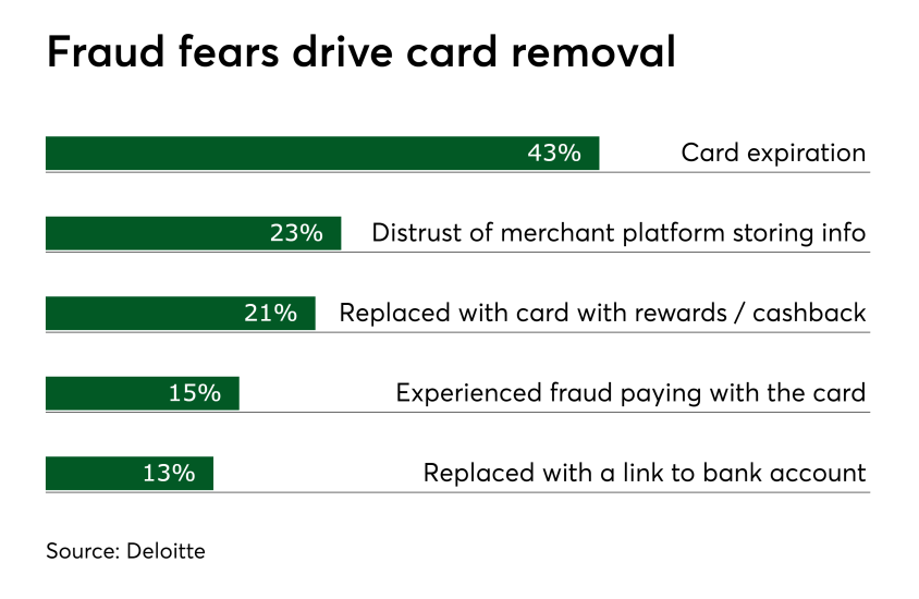 Chart: Fraud fears drive card removal