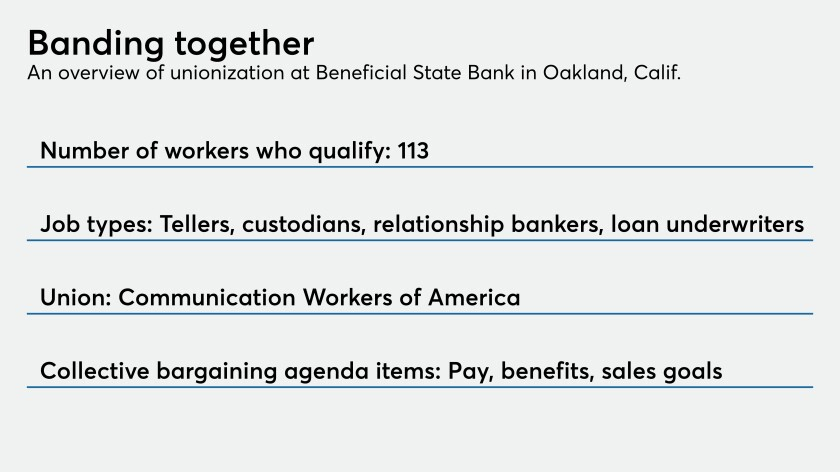 A small California bank is unionizing. Here's what it means.