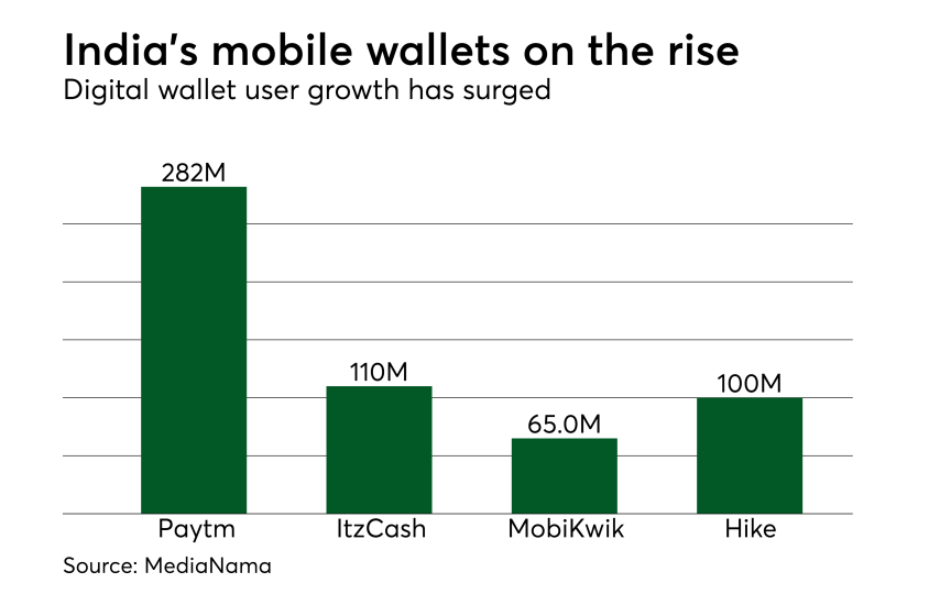 Chart: India's mobile wallets on the rise