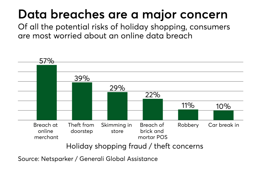 Chart: Data breaches are a major concern