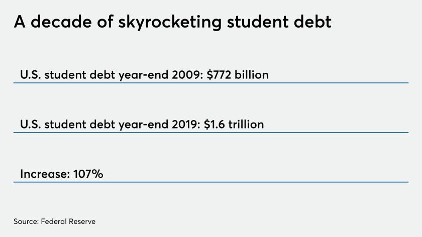 Student debt stats