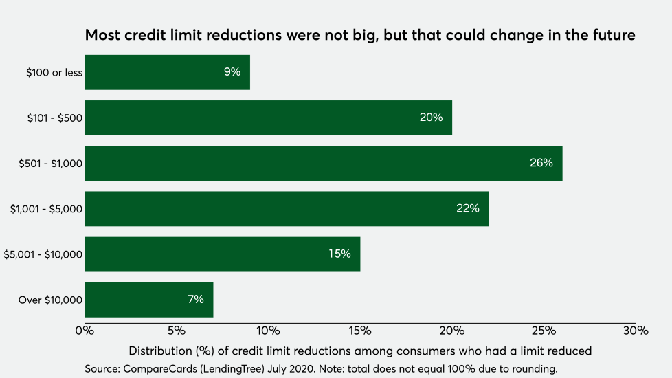 Distribution (%) of credit limit reductions among consumers who had a limit reduced