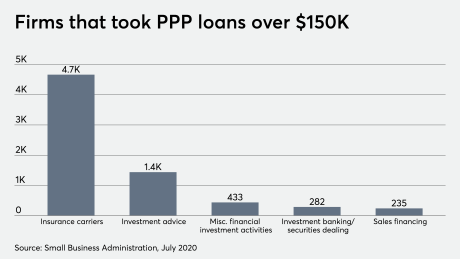 Frims that took PPP loans from SBA 7/06/20