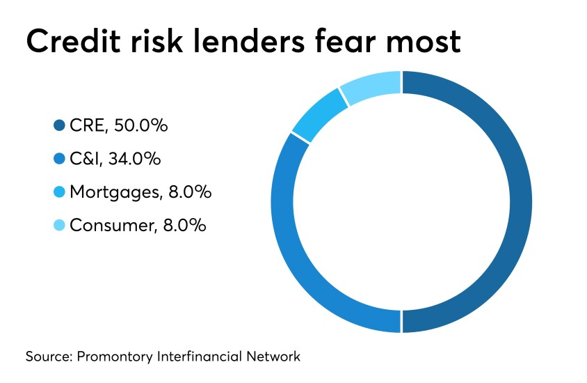 Survey question on where bankers' fear biggest credit exposure lies