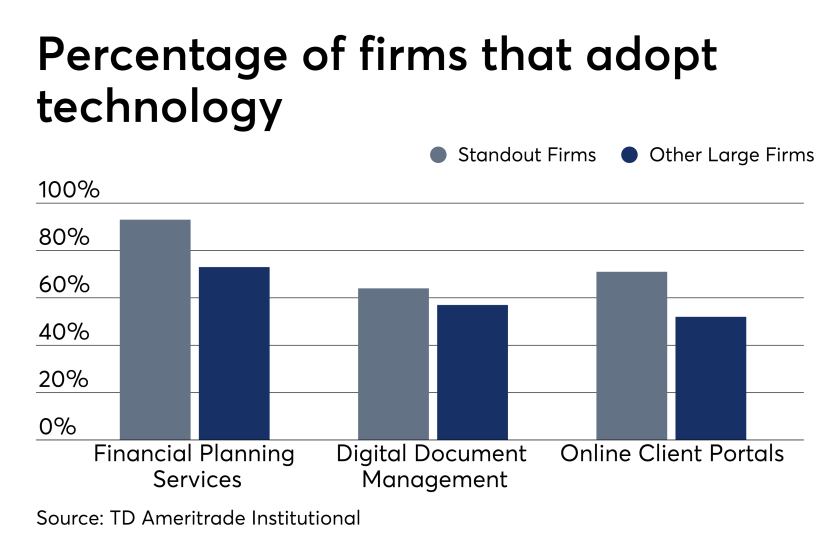 Percentage of Firms that Adopt Technology