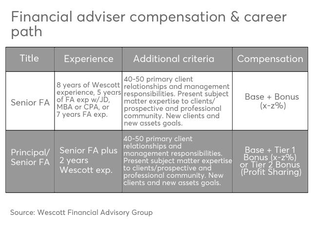 FP 11152016 slide 7 RIA compensation adviser comp career path.png