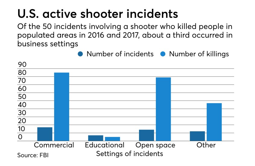 FBI data on active shooter incidents in U.S. in 2016 and 2017