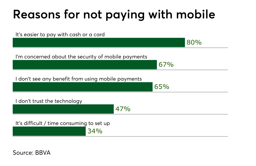 Chart: Reasons for not paying with mobile