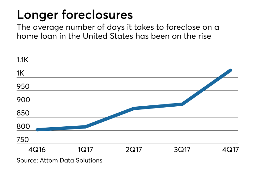 04-foreclosure-timelines.png