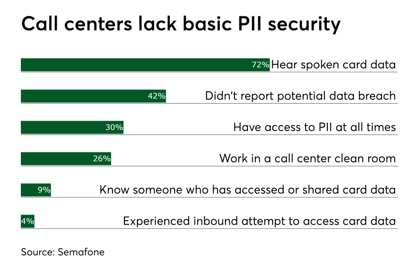 Chart: Call centers lack basic PII security