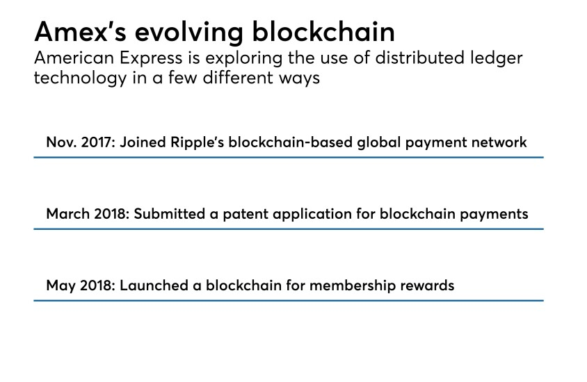 Amex's evolving blockchain