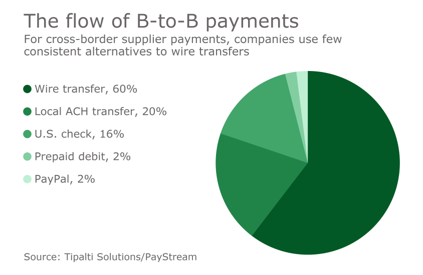 Chart: The flow of B-to-B payments