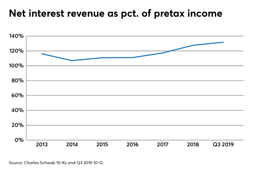 Net interest revenue as a pct of pretax income charles schwab allan roth
