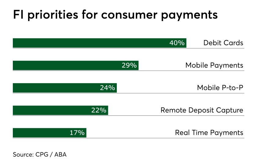 Chart: FI priorities for consumer payments