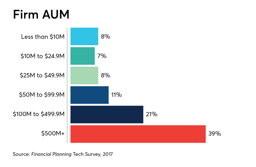 tech-survey-2018-firm-AUM-IAG