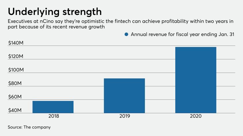 nCino revenues