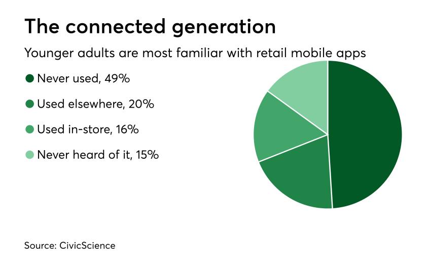 Chart: The connected generation